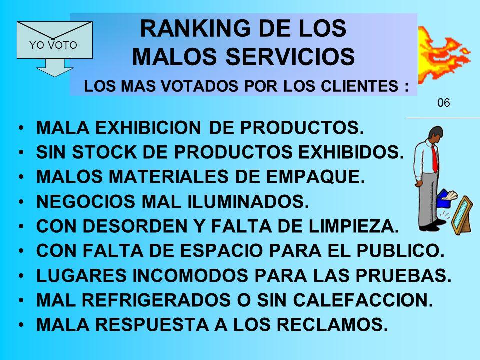 RANKING DE LOS MALOS SERVICIOS LOS MAS VOTADOS POR LOS CLIENTES : MALA EXHIBICION DE PRODUCTOS.
