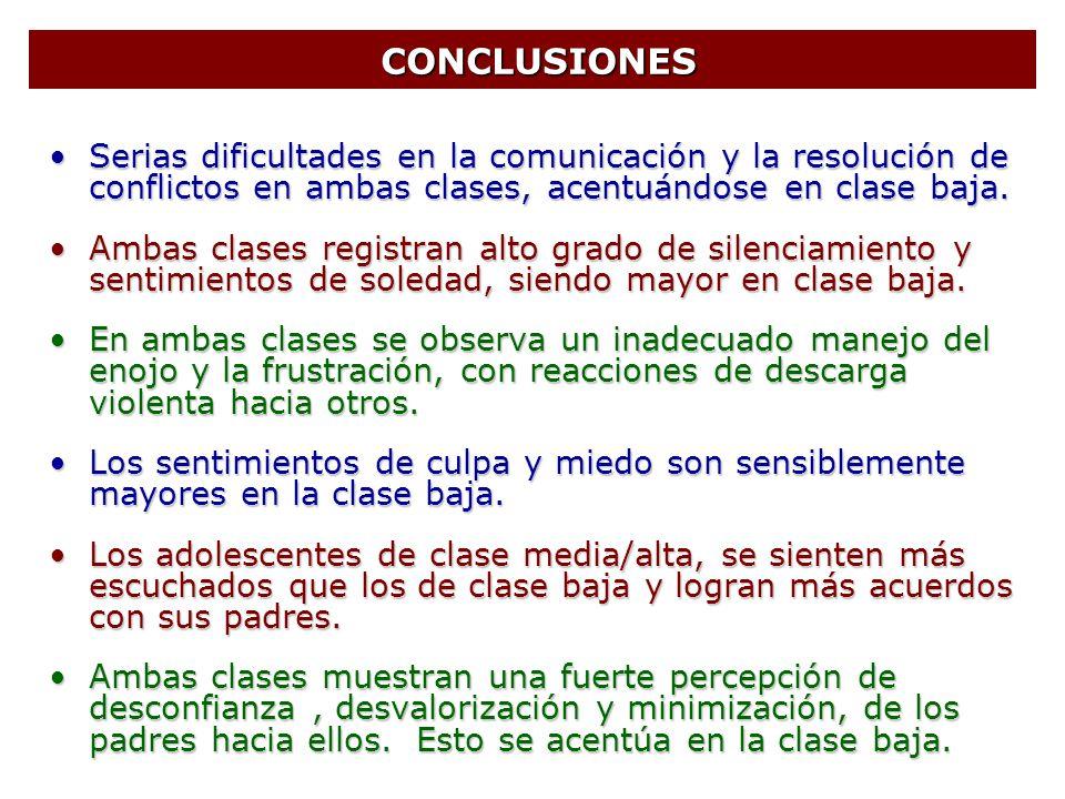 CONCLUSIONES CONCLUSIONES Serias dificultades en la comunicación y la resolución de conflictos en ambas clases, acentuándose en clase baja.Serias difi