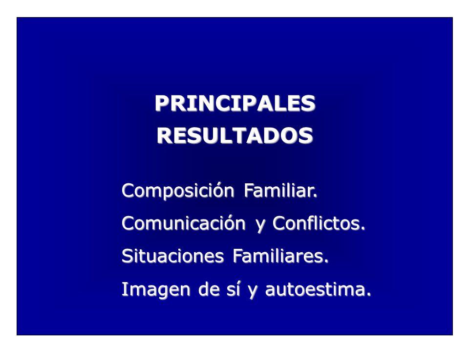 PRINCIPALES RESULTADOS Composición Familiar. Comunicación y Conflictos. Situaciones Familiares. Imagen de sí y autoestima.