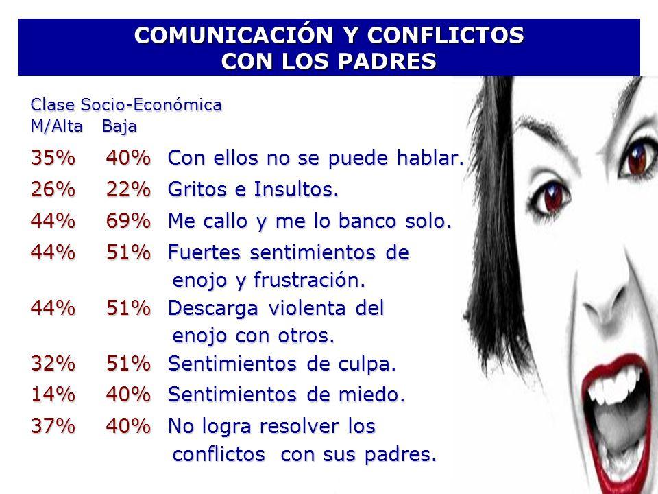 COMUNICACIÓN Y CONFLICTOS CON LOS PADRES 35% 40% Con ellos no se puede hablar. 26% 22% Gritos e Insultos. 44% 69% Me callo y me lo banco solo. 44% 51%