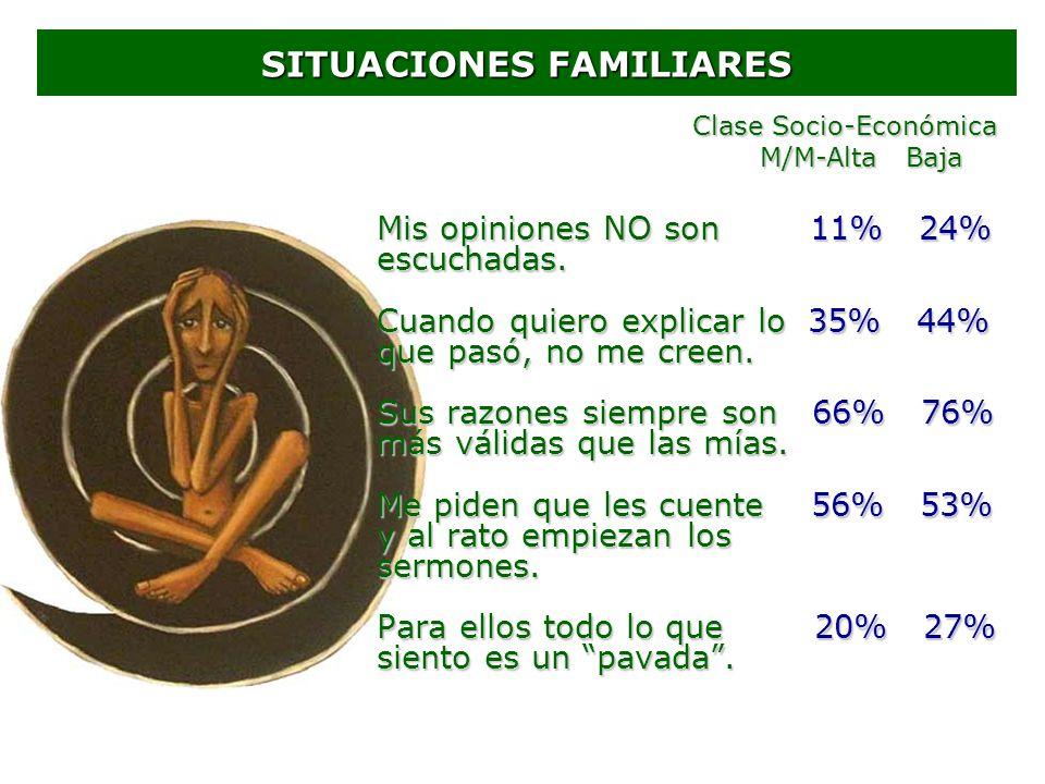 SITUACIONES FAMILIARES Mis opiniones NO son 11% 24% escuchadas. Cuando quiero explicar lo 35% 44% que pasó, no me creen. Sus razones siempre son 66% 7