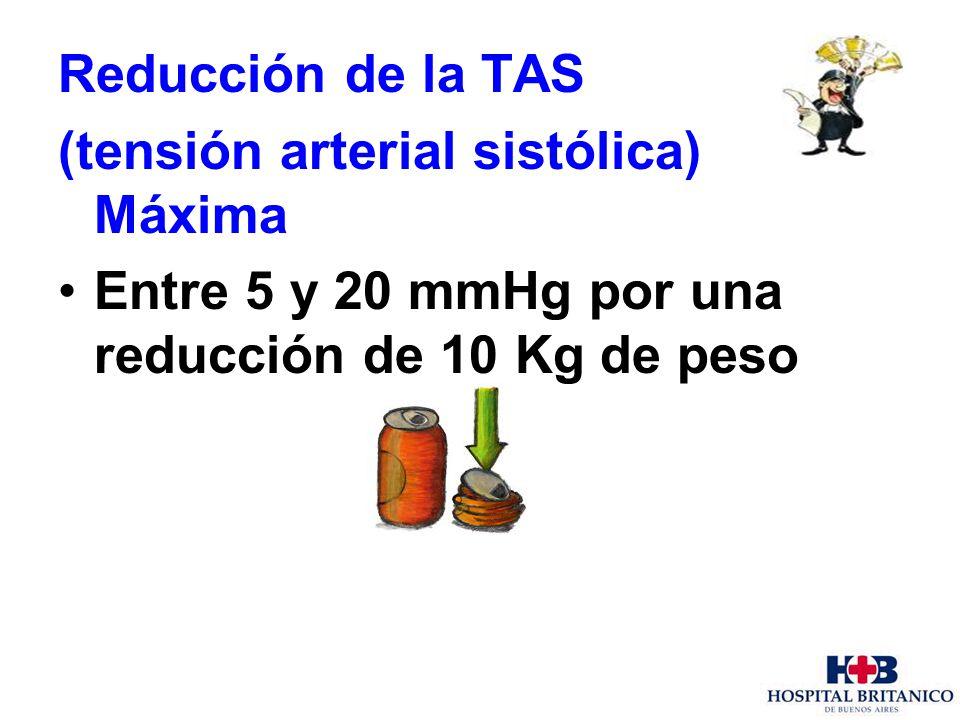 Reducción de la TAS (tensión arterial sistólica) Máxima Entre 5 y 20 mmHg por una reducción de 10 Kg de peso