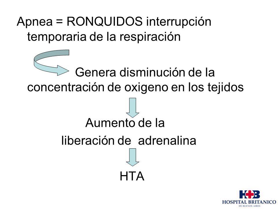 Apnea = RONQUIDOS interrupción temporaria de la respiración Genera disminución de la concentración de oxigeno en los tejidos Aumento de la liberación