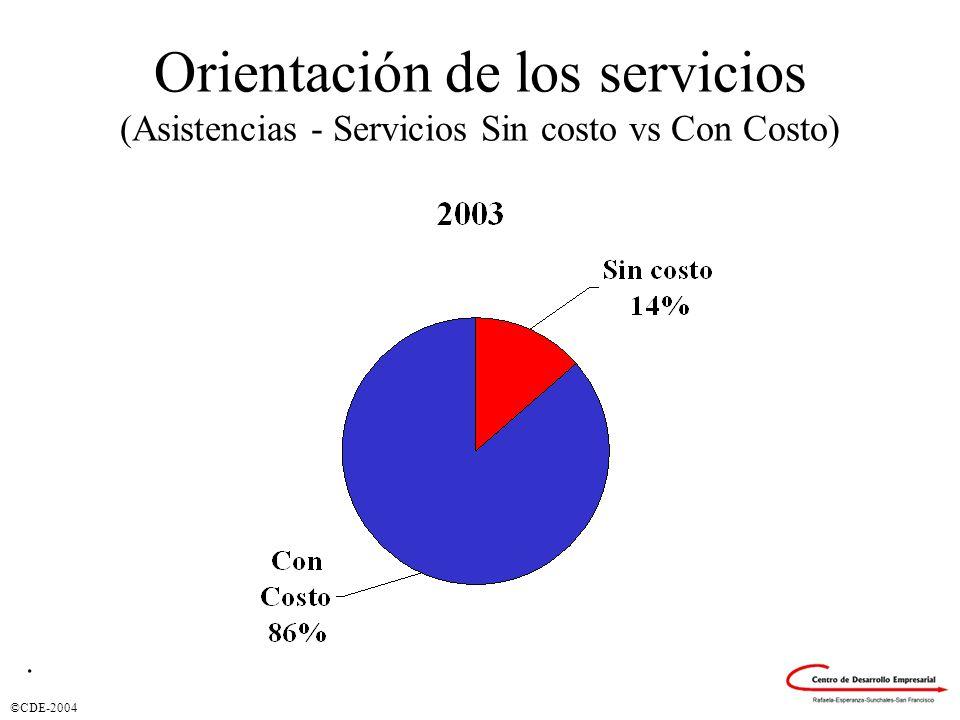 ©CDE-2004 Orientación de los servicios (Asistencias - Servicios Sin costo vs Con Costo).