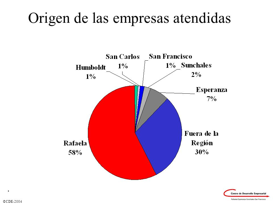 ©CDE-2004 Origen de las empresas atendidas.