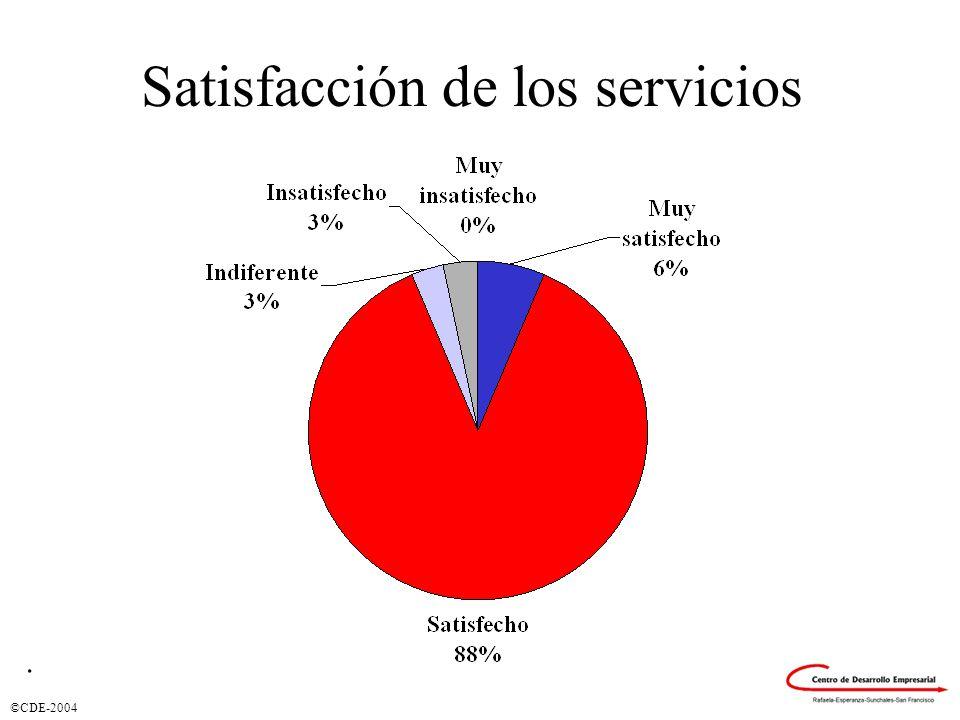 Satisfacción de los servicios.