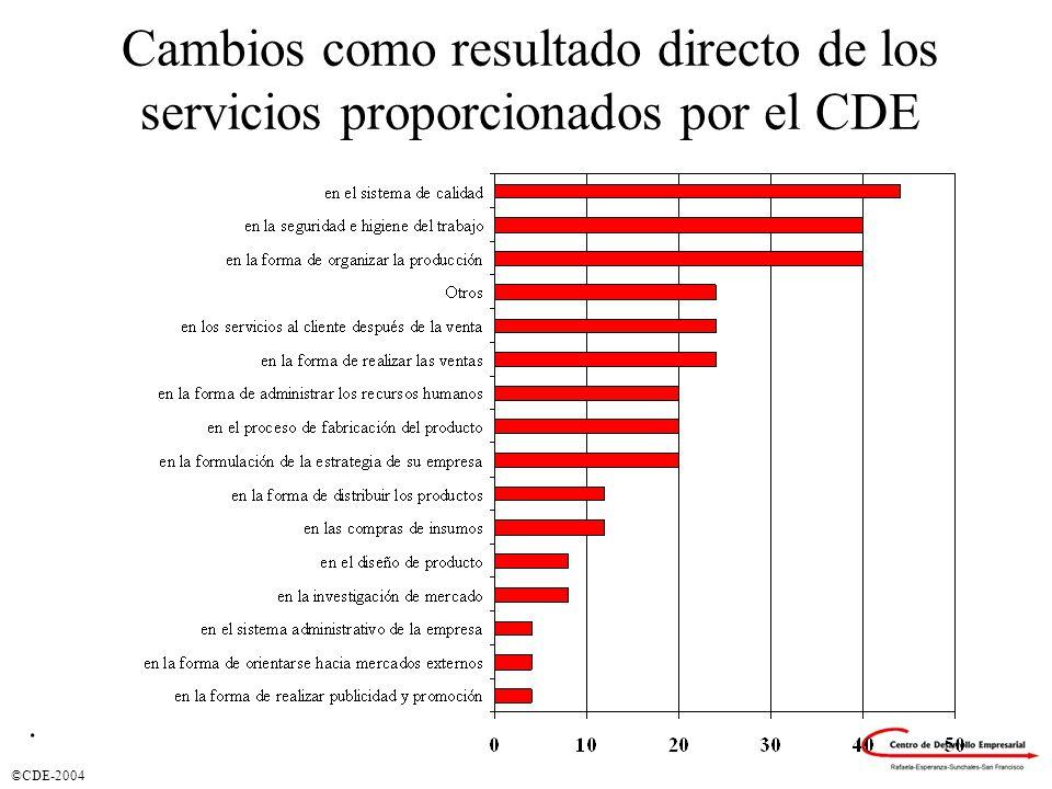 ©CDE-2004 Cambios como resultado directo de los servicios proporcionados por el CDE.