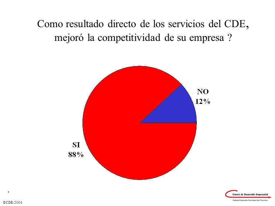 ©CDE-2004 Como resultado directo de los servicios del CDE, mejoró la competitividad de su empresa ?.