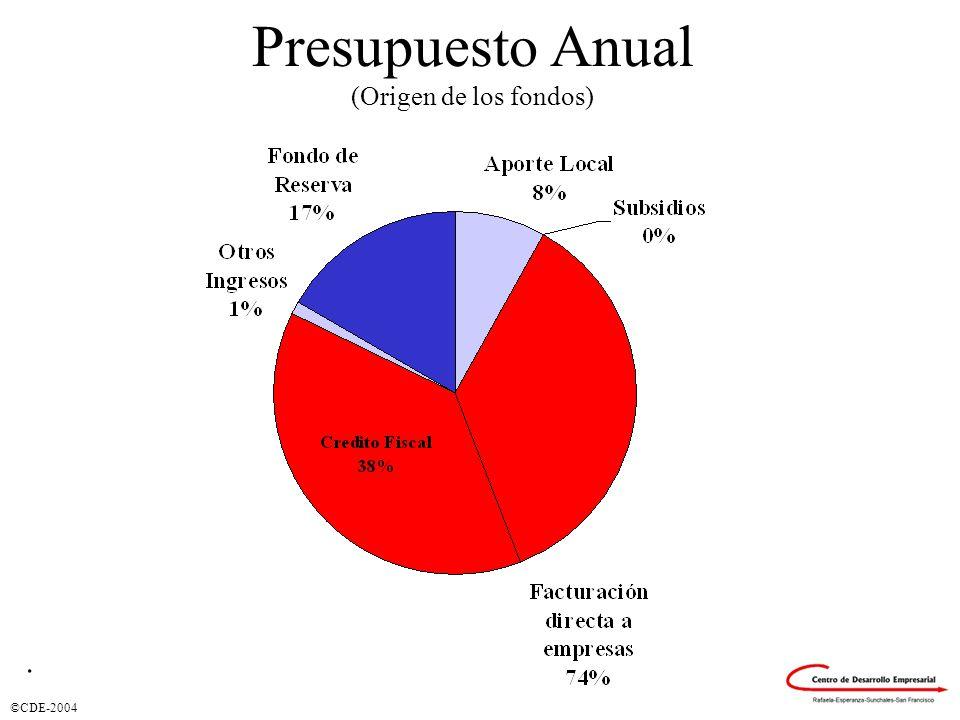 Presupuesto Anual (Origen de los fondos).