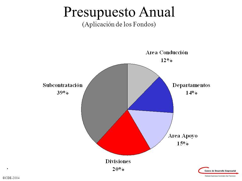 ©CDE-2004 Presupuesto Anual (Aplicación de los Fondos).