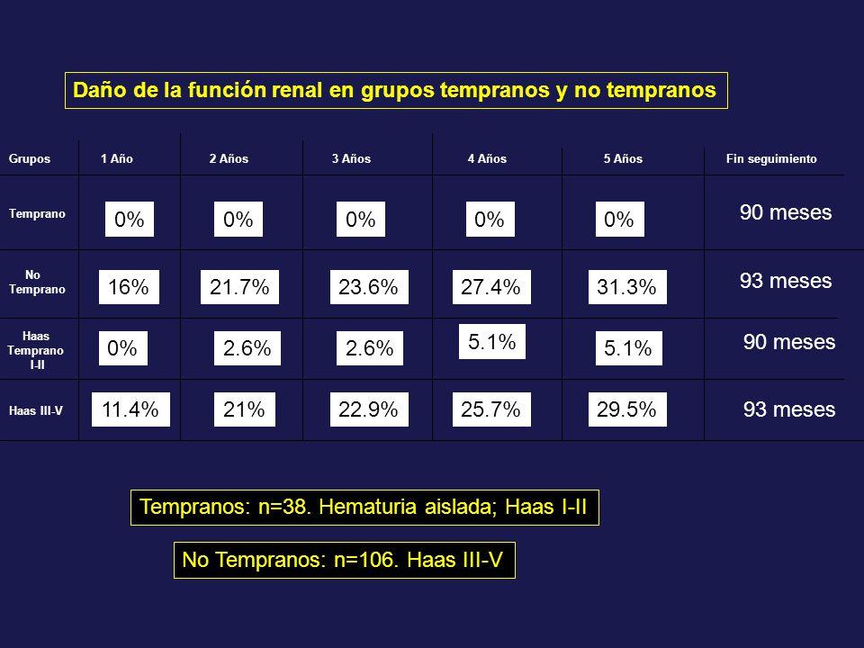Grupos Temprano No Temprano Haas Temprano I-II Haas III-V 1 Año2 Años3 Años4 Años5 AñosFin seguimiento 0% 21.7% 2.6% 16% 11.4%21% 31.3%27.4%23.6% 29.5