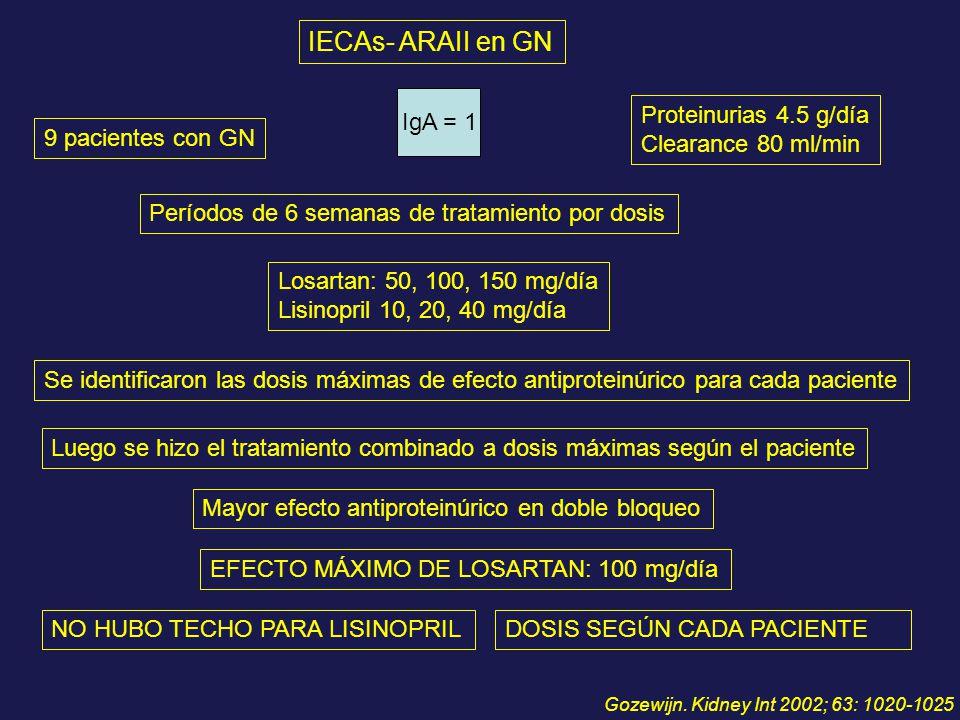 IECAs- ARAII en GN 9 pacientes con GN Proteinurias 4.5 g/día Clearance 80 ml/min Losartan: 50, 100, 150 mg/día Lisinopril 10, 20, 40 mg/día Períodos d