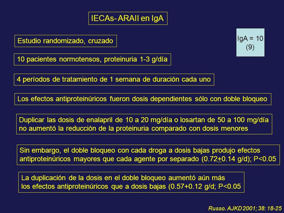 IECAs- ARAII en IgA Estudio randomizado, cruzado 10 pacientes normotensos, proteinuria 1-3 g/día 4 períodos de tratamiento de 1 semana de duración cad