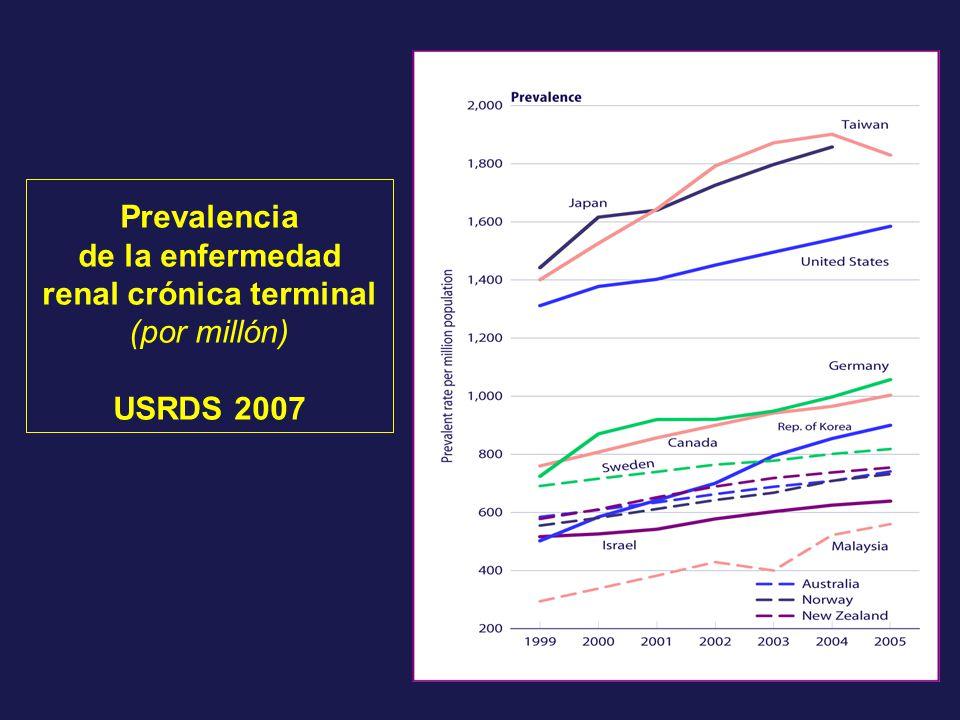 Prevalencia de la enfermedad renal crónica terminal (por millón) USRDS 2007