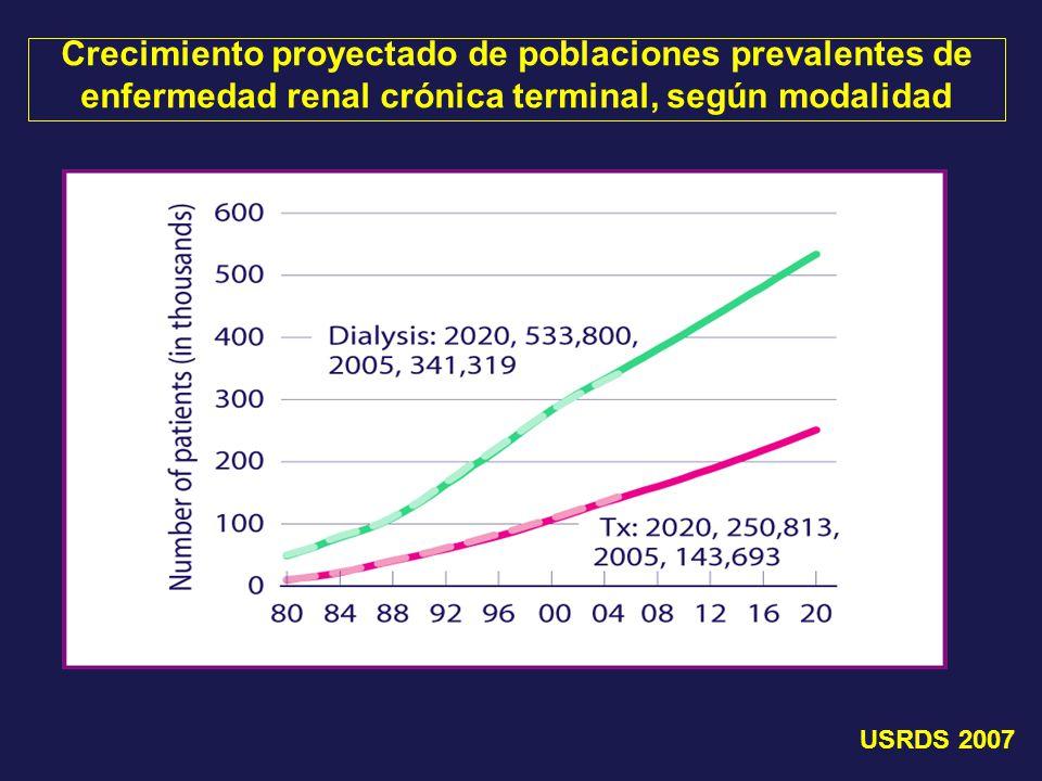 Crecimiento proyectado de poblaciones prevalentes de enfermedad renal crónica terminal, según modalidad USRDS 2007