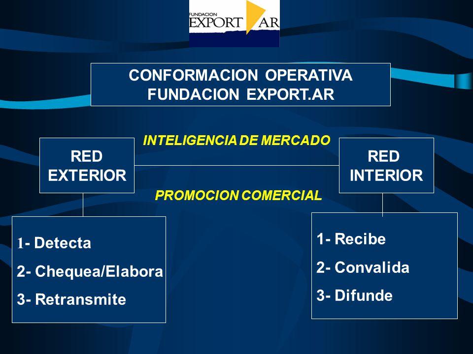 CONFORMACION OPERATIVA FUNDACION EXPORT.AR RED EXTERIOR RED INTERIOR INTELIGENCIA DE MERCADO 1 - Detecta 2- Chequea/Elabora 3- Retransmite 1- Recibe 2- Convalida 3- Difunde PROMOCION COMERCIAL