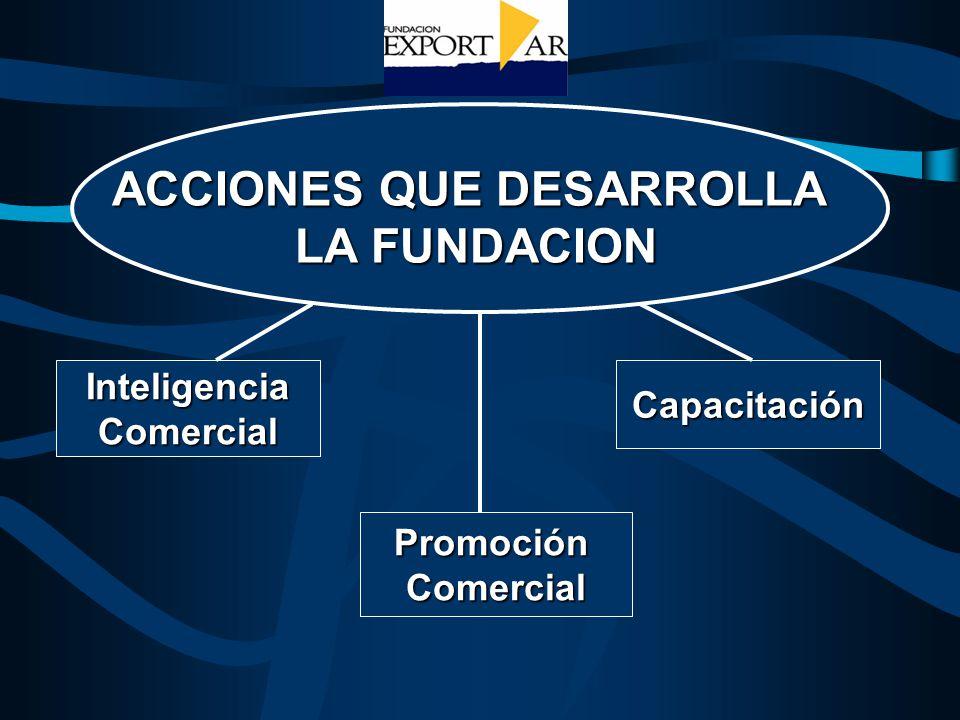 InteligenciaComercialCapacitación ACCIONES QUE DESARROLLA LA FUNDACION PromociónComercial