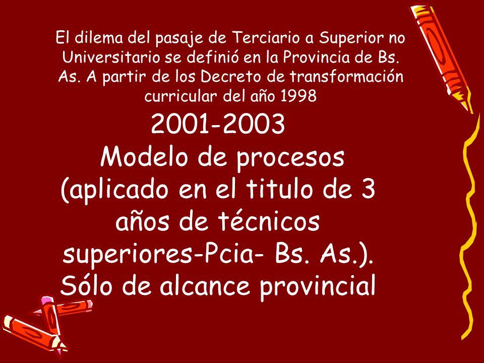 2001-2003 Modelo de procesos (aplicado en el titulo de 3 años de técnicos superiores-Pcia- Bs.
