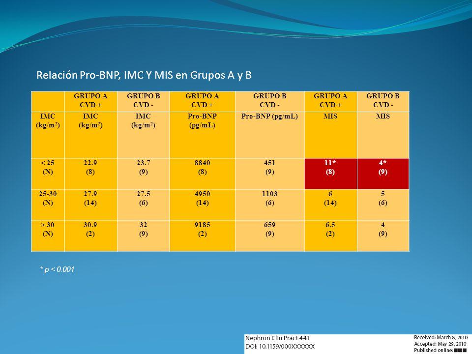 GRUPO A CVD + GRUPO B CVD - GRUPO A CVD + GRUPO B CVD - GRUPO A CVD + GRUPO B CVD - IMC (kg/m 2 ) IMC (kg/m 2 ) IMC (kg/m 2 ) Pro-BNP (pg/mL) Pro-BNP
