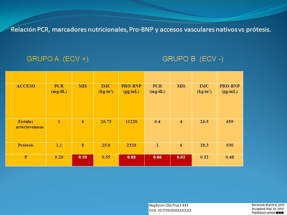 ACCESOPCR (mg/dL) MISIMC (kg/m 2 ) PRO-BNP (pg/mL) PCR (mg/dL) MISIMC (kg/m 2 ) PRO-BNP (pg/mL) Fístulas arteriovenosas 1626.75112200.4426.5659 Prótes