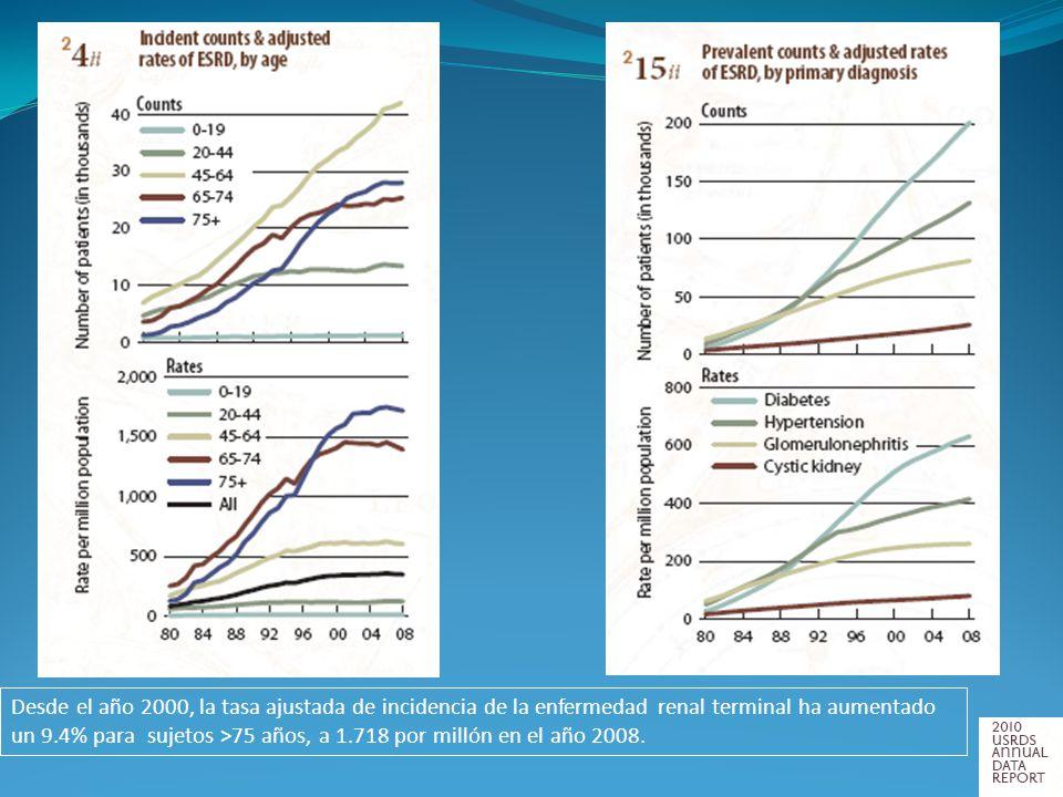 Desde el año 2000, la tasa ajustada de incidencia de la enfermedad renal terminal ha aumentado un 9.4% para sujetos >75 años, a 1.718 por millón en el
