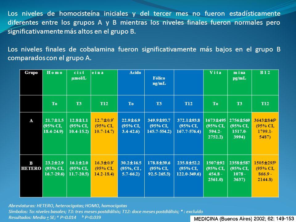 GrupoH o m oc i s t µmol/L e í n a Acido Fólico ng/mL V i t am i na pg/mL B 1 2 ToT3T12ToT3T12ToT3T12 A21.7±1.5 (95% CI, 18.4-24.9) 12.8±1.1 (95% CI,