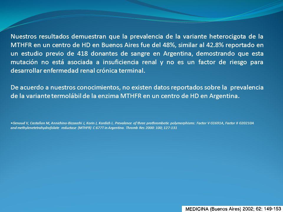 Nuestros resultados demuestran que la prevalencia de la variante heterocigota de la MTHFR en un centro de HD en Buenos Aires fue del 48%, similar al 4