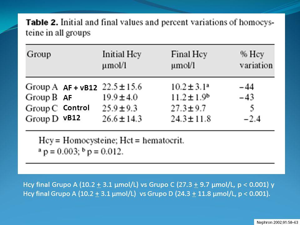 Hcy final Grupo A (10.2 + 3.1 µmol/L) vs Grupo C (27.3 + 9.7 µmol/L, p < 0.001) y Hcy final Grupo A (10.2 + 3.1 µmol/L) vs Grupo D (24.3 + 11.8 µmol/L
