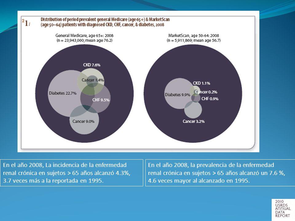 En el año 2008, La incidencia de la enfermedad renal crónica en sujetos > 65 años alcanzó 4.3%, 3.7 veces más a la reportada en 1995. En el año 2008,