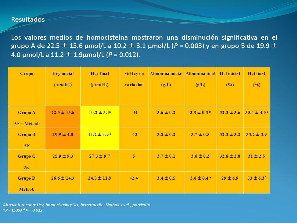 Resultados Los valores medios de homocisteína mostraron una disminución significativa en el grupo A de 22.5 ± 15.6 µmol/L a 10.2 ± 3.1 µmol/L (P = 0.0