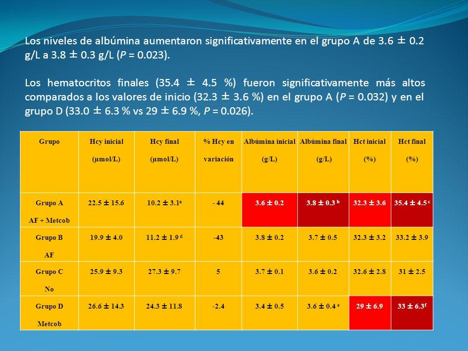 Los niveles de albúmina aumentaron significativamente en el grupo A de 3.6 ± 0.2 g/L a 3.8 ± 0.3 g/L (P = 0.023). Los hematocritos finales (35.4 ± 4.5