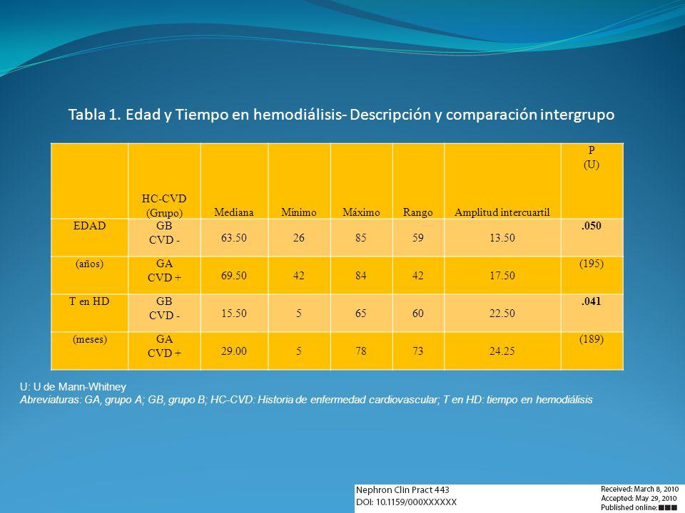 HC-CVD (Grupo)MedianaMínimoMáximoRangoAmplitud intercuartil P (U) EDADGB CVD - 63.5026855913.50.050 (años)GA CVD + 69.5042844217.50 (195) T en HDGB CV