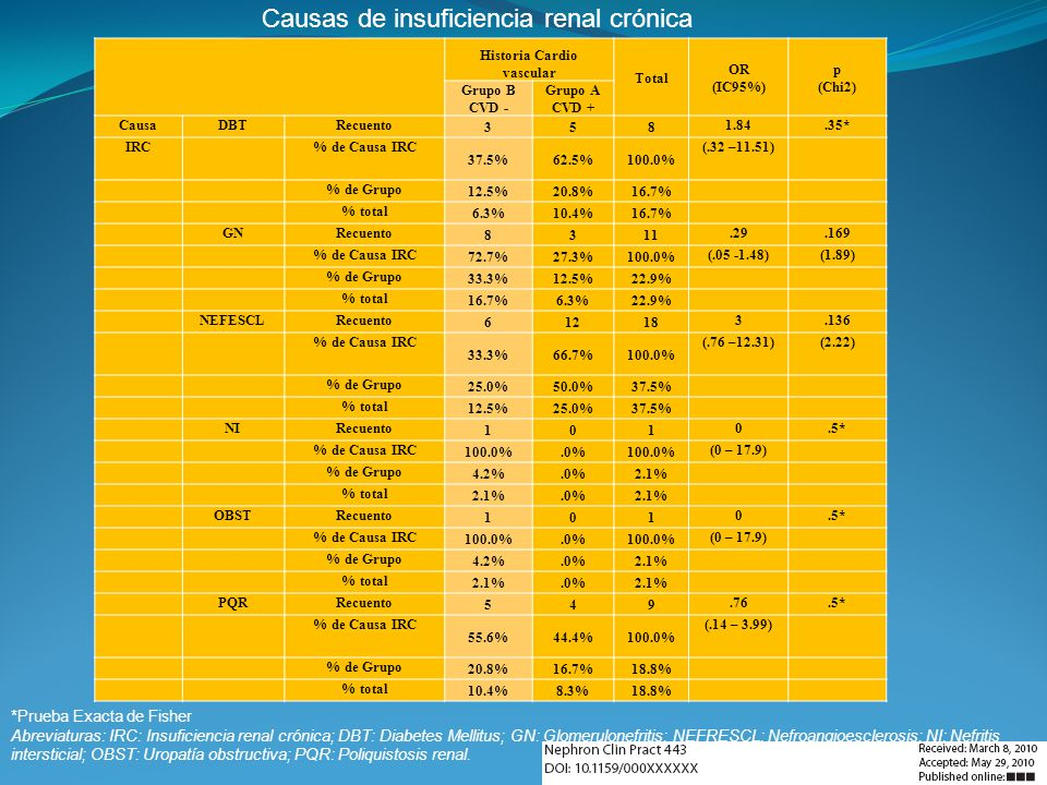 Causas de insuficiencia renal crónica Historia Cardio vascular Total OR (IC95%) p (Chi2) Grupo B CVD - Grupo A CVD + CausaDBTRecuento 358 1.84.35* IRC