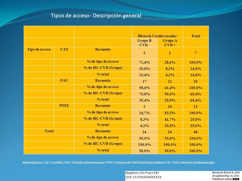 Historia CardiovascularTotal Grupo B CVD - Grupo A CVD + Tipo de accesoCATRecuento 527 % de tipo de acceso 71,4%28,6%100,0% % de HC-CVD (Grupo) 20,8%8