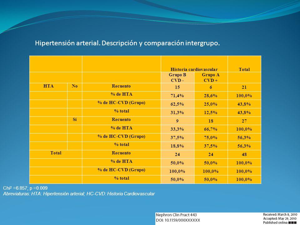 Historia cardiovascularTotal Grupo B CVD - Grupo A CVD + HTANoRecuento 15621 % de HTA 71,4%28,6%100,0% % de HC-CVD (Grupo) 62,5%25,0%43,8% % total 31,