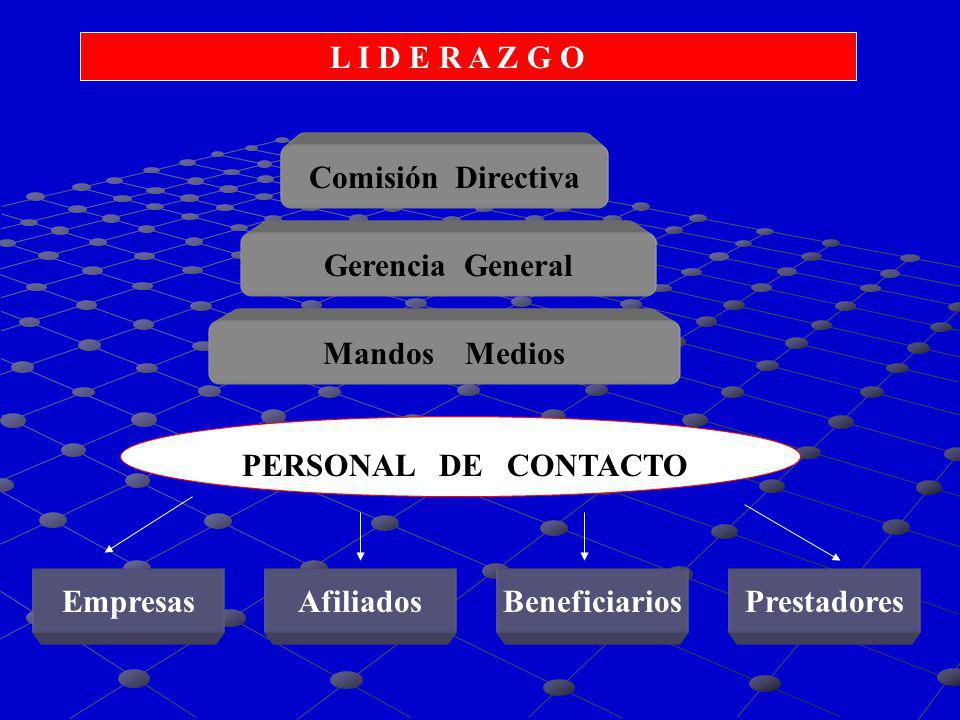L I D E R A Z G O Comisión Directiva Gerencia General Mandos Medios PERSONAL DE CONTACTO EmpresasAfiliadosBeneficiariosPrestadores