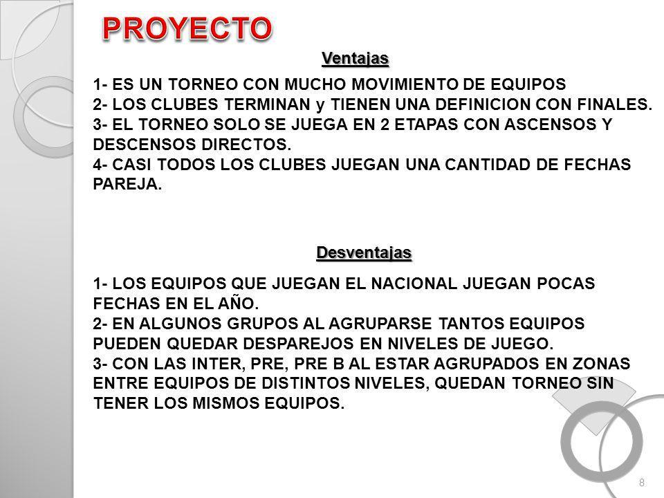 8 Ventajas 1- ES UN TORNEO CON MUCHO MOVIMIENTO DE EQUIPOS 2- LOS CLUBES TERMINAN y TIENEN UNA DEFINICION CON FINALES.