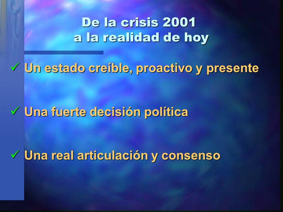 De la crisis 2001 a la realidad de hoy Un estado creíble, proactivo y presente Un estado creíble, proactivo y presente Una fuerte decisión política Una fuerte decisión política Una real articulación y consenso Una real articulación y consenso
