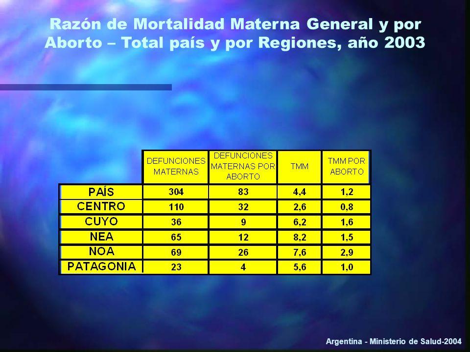 Razón de Mortalidad Materna General y por Aborto – Total país y por Regiones, año 2003 Argentina - Ministerio de Salud-2004