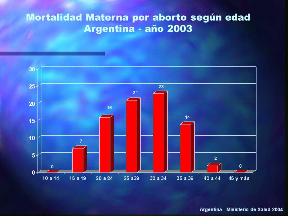 Mortalidad Materna por aborto según edad Argentina - año 2003 Argentina - Ministerio de Salud-2004