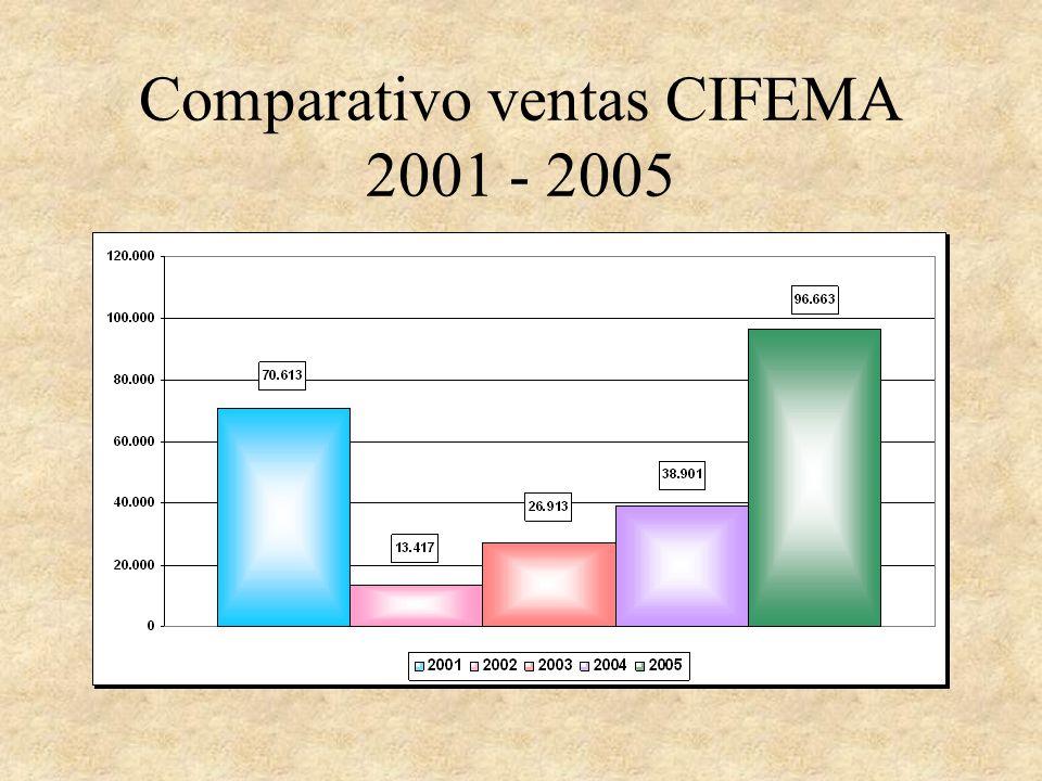 Comparativo ventas CIFEMA 2001 - 2005