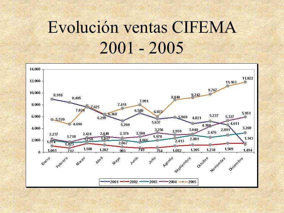 Evolución ventas CIFEMA 2001 - 2005