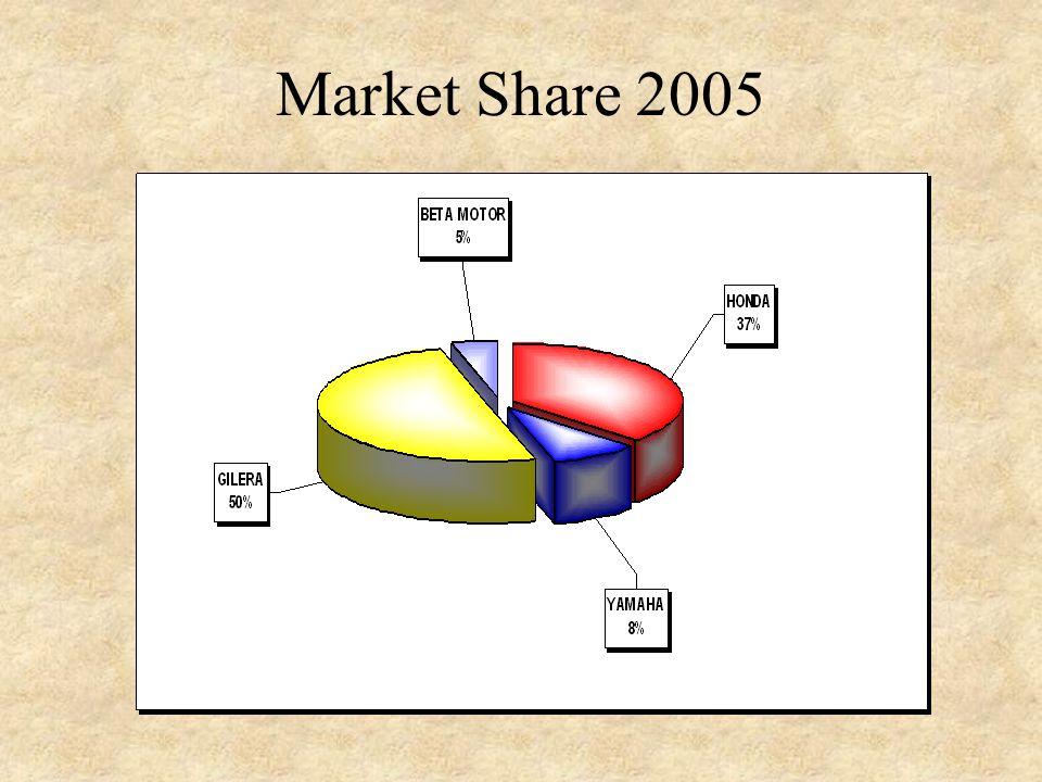 Market Share 2005