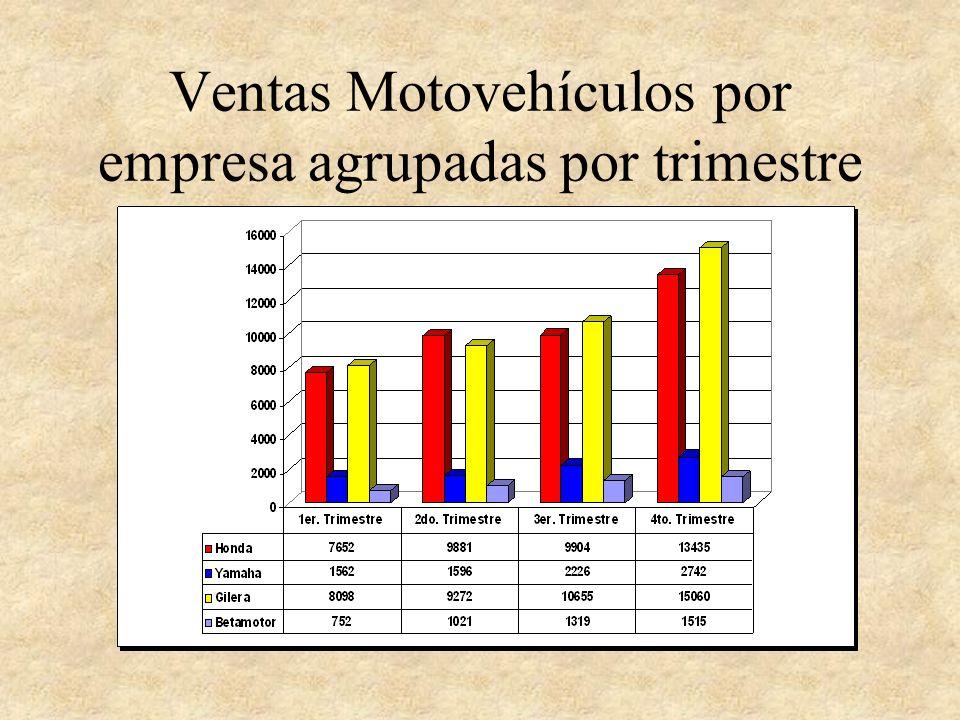 Ventas Motovehículos por empresa agrupadas por trimestre