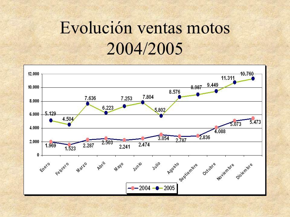Evolución ventas motos 2004/2005
