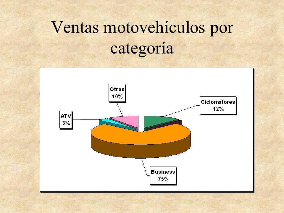 Ventas motovehículos por categoría