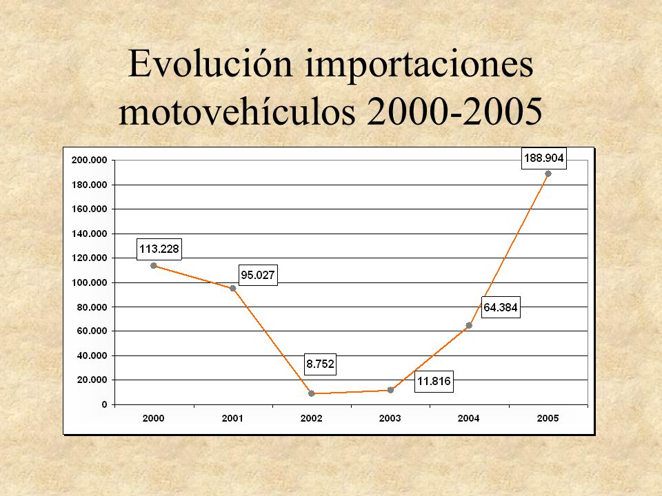 Evolución importaciones motovehículos 2000-2005