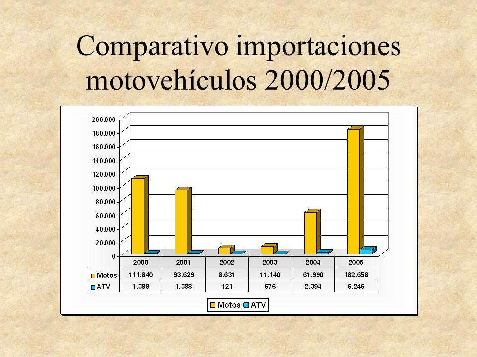 Comparativo importaciones motovehículos 2000/2005