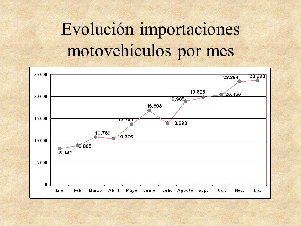 Evolución importaciones motovehículos por mes