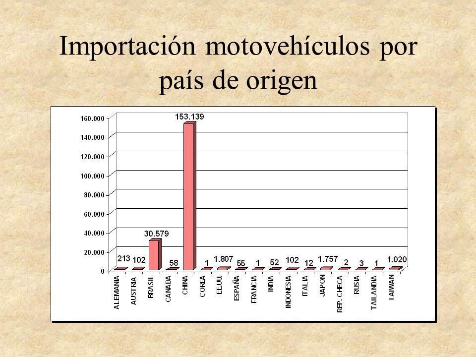 Importación motovehículos por país de origen